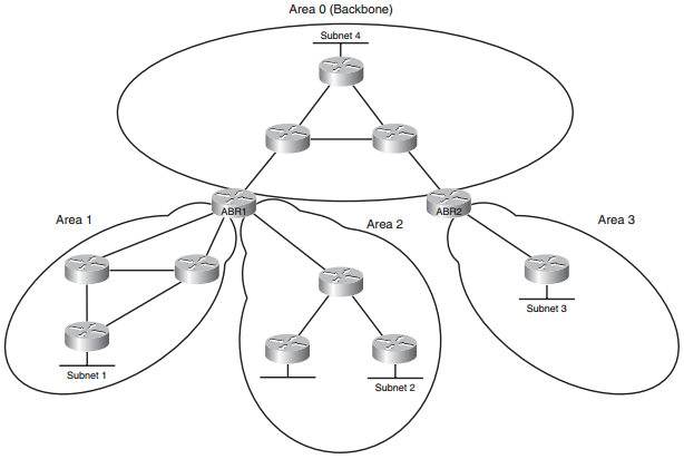 CCNP Route FAQ: OSPF Overview and Neighbor Relationships