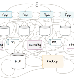 building a real time streaming etl pipeline in 20 minutes [ 1490 x 1084 Pixel ]
