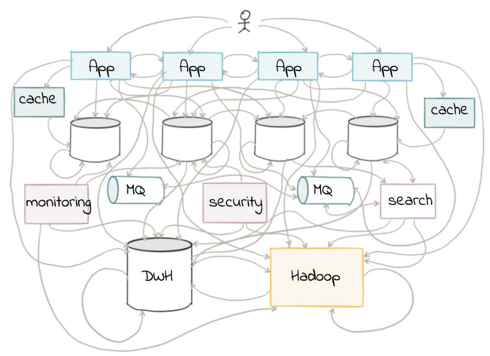 medium resolution of building a real time streaming etl pipeline in 20 minutes