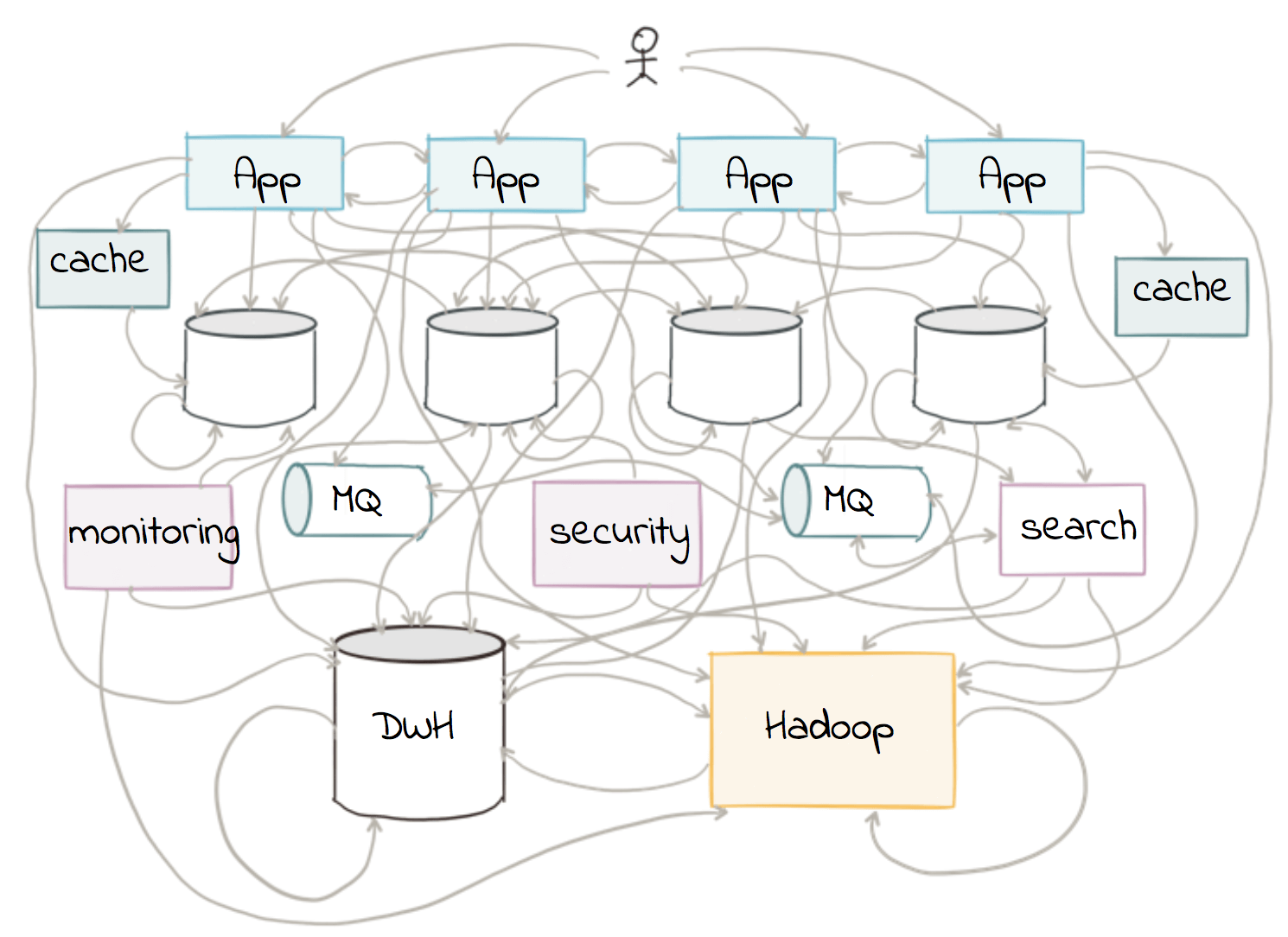 hight resolution of building a real time streaming etl pipeline in 20 minutes