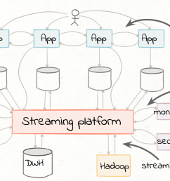 the focus of this blog post is to demonstrate how easily you can implement these streaming etl pipelines in apache kafka  [ 1714 x 916 Pixel ]
