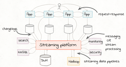 small resolution of the focus of this blog post is to demonstrate how easily you can implement these streaming etl pipelines in apache kafka