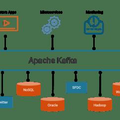 Application Integration Architecture Diagram 4 Way Trailer Plug Wiring Gmc Confluent Platform, A More Complete Distribution Of Apache Kafka