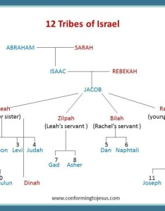 Bible teachings jacob   sons became the patriarchs of tribes israel also chart rh conformingtojesus