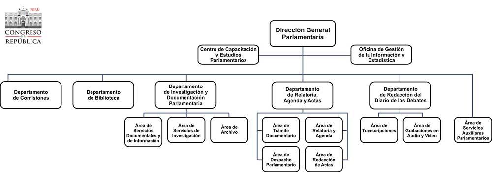 Portal Institucional e Información sobre la Actividad