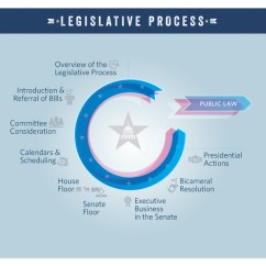 U S Government Structure Diagram Yamaha Qt50 Wiring The Legislative Process: Committee Consideration (video) | Congress.gov Library Of Congress