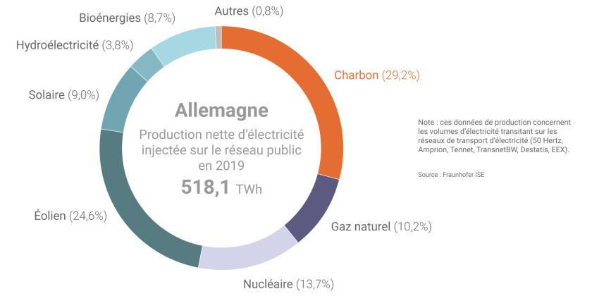 La situation énergétique de l'Allemagne analysée par l'AIE | Connaissances  des énergies