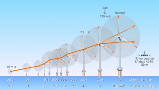 Evolution de la taille des éoliennes