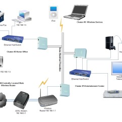 Home Theater Network Diagram Trailer Light Wiring Uk Wireless Entertainment Library Homeplug Av Of 3 Powerline Adapters
