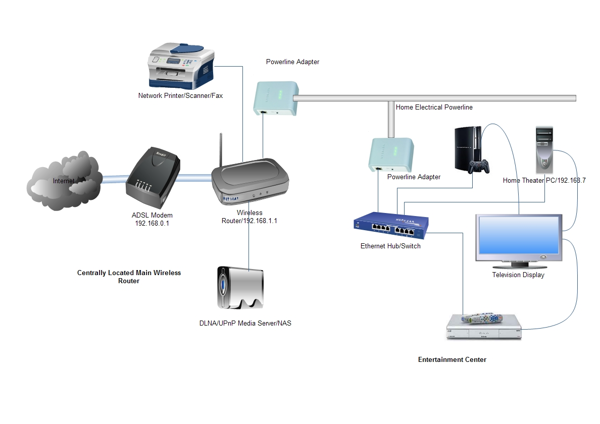 Deciding Home Network Architecture Choosing Wired And Wireless