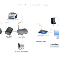 Linksys Wireless Router Setup Diagram Jensen Vm9214 Wiring Dishwasher: Ethernet