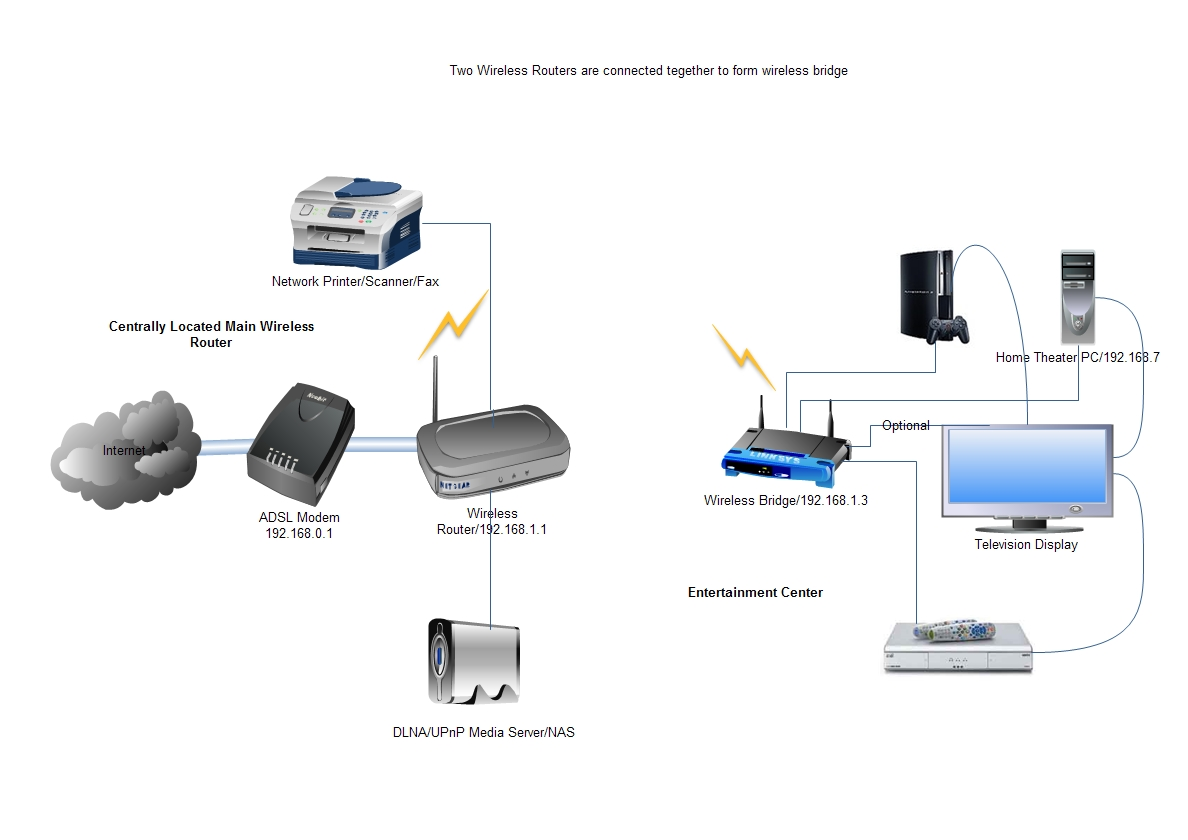 hight resolution of using router as wireless bridge how connect two routers to setup building diagram for wireless routers