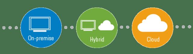 On premise hybrid cloud