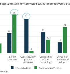 rising worries about connected car security shifts m a into higher gear [ 3206 x 2056 Pixel ]