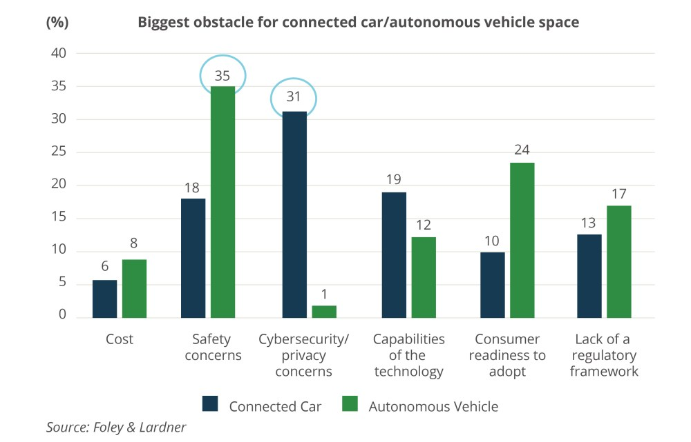 medium resolution of rising worries about connected car security shifts m a into higher gear