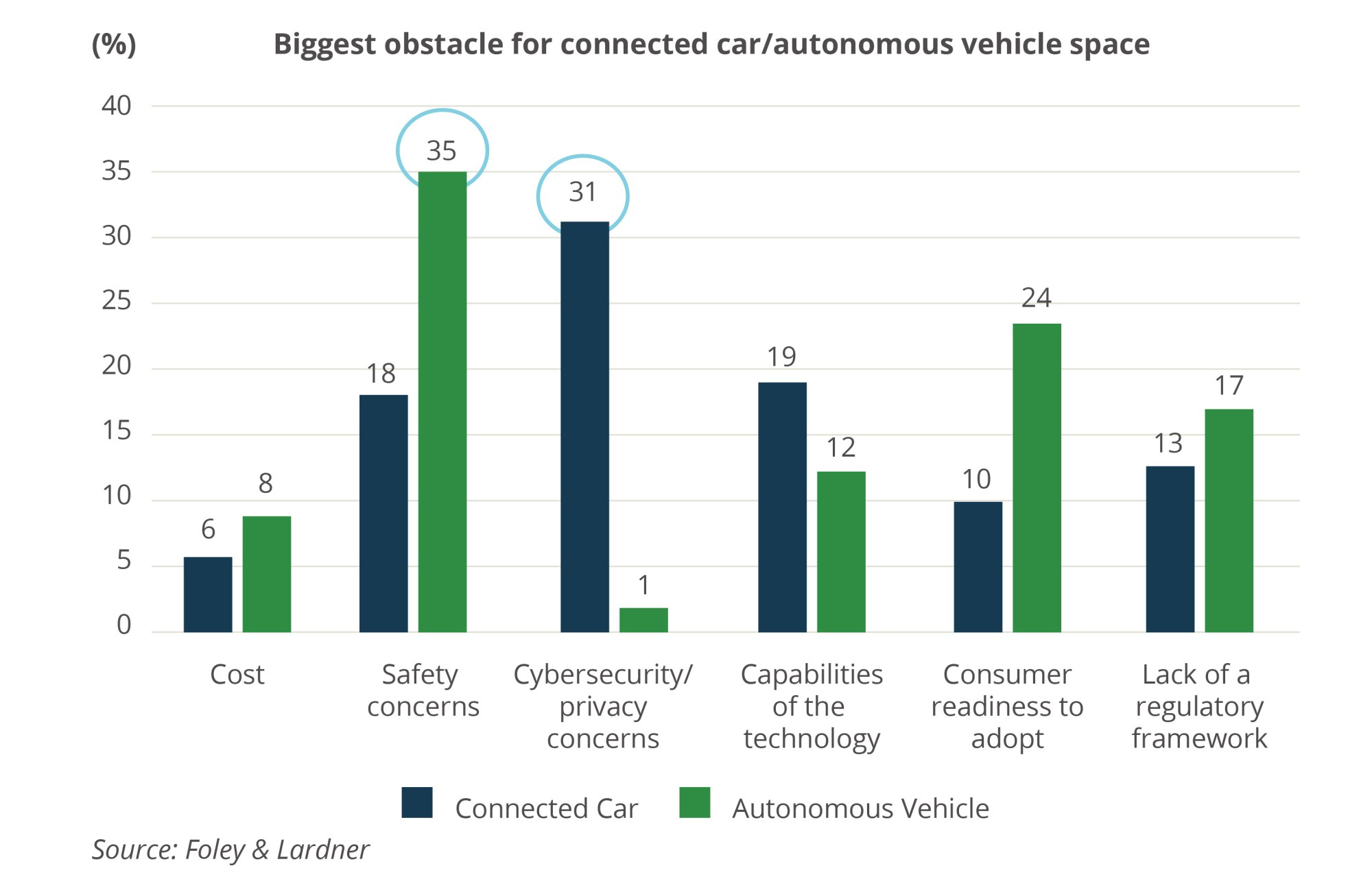 hight resolution of rising worries about connected car security shifts m a into higher gear