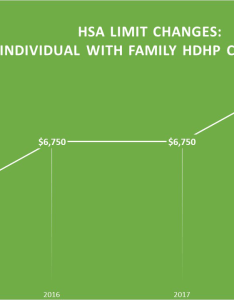 Hsa contribution limits chart inidual with family hdhp also irs decreases for coverage rh connectyourcare