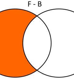 que juegan b squet la diferencia de f con b ser f b x x estudiantes que s lo juegan f tbol usando diagramas de venn se tendr a lo siguiente  [ 1600 x 1051 Pixel ]