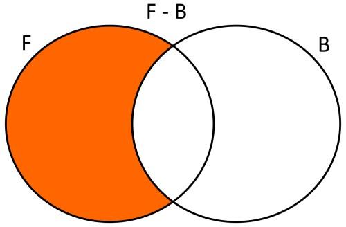 small resolution of  que juegan b squet la diferencia de f con b ser f b x x estudiantes que s lo juegan f tbol usando diagramas de venn se tendr a lo siguiente