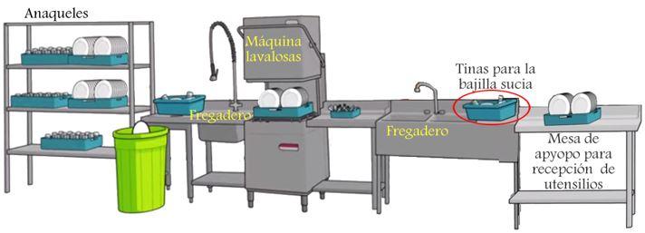 Reas de trabajo de la cocina cursos gratis for Utensilios y materiales de una cocina de restaurante