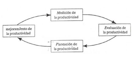 Ciclo-de-productividad