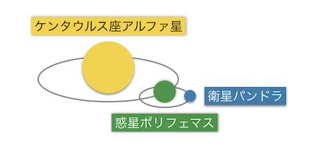 星の位置関係