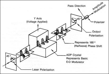 Electro-Optic (EO) Modulation: Systems and Applications