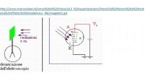 figura 3: radiazioni em