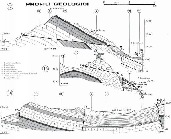 Profili geologici delle valli Vajont e Gallina ( M. Besio - E. Semenza) http://www.vajont.net/page.php?pageid=PGDET00R
