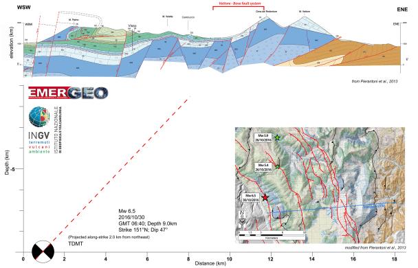 Nella figura viene rappresentata una sezione geologica (indicata nella mappa con una linea blu) fra Norcia e Monte Vettore, con la proiezione dell'ipocentro del terremoto di magnitudo 6.5 e l'ipotetico prolungamento del piano di faglia in superficie secondo l'inclinazione (dip) indicata dal meccanismo focale (~47°). L'intersezione del piano di rottura con la superficie si colloca in corrispondenza della zona del sistema di faglia del Monte Vettore-Monte Bove che viene ragionevolmente indicato come il sistema responsabile di quest'ultima sequenza sismica.
