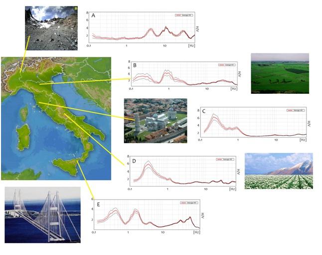 Figura 1. Qualche esempio reale di frequenze di amplificazione dei sottosuoli in cui ci si può imbattere in Italia. A) molte amplificazioni in alta frequenza, tipiche nelle zone montane moreniche: in questo esempio siamo a Verbania. Amplificazioni in bassa frequenza tipiche delle grandi pianure fluviali con bedrock profondi, come la Pianura Padana (B) o la piana dell'Arno (C, qui siamo a Pisa) o ancora delle profonde piane lacustri (D, qui siamo nel Fucino, AQ). E) molte amplificazioni a basse e alte frequenze, legate a successioni geologiche complesse (qui siamo a Messina, in prossimità di una spalla dell'immaginario ponte sullo stretto).