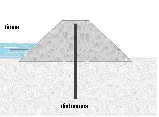 Schema indicativo di argine con diaframma impermeabile