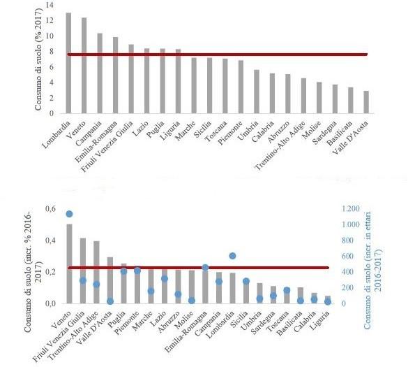 In alto il consumo di suolo a livello regionale (% 2017). In rosso la media nazionale. In basso il consumo di suolo a livello regionale, incremento percentuale (in grigio) e in ettari (pallini azzurri) tra il 2016 e il 2017. In rosso la media nazionale dell'incremento percentuale. (Fonte: elaborazioni ISPRA su cartografia SNPA, 2018).