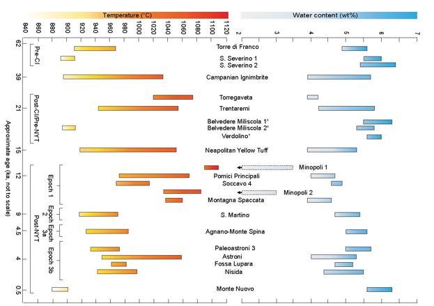 Immagine 2 - Variazioni della Temperatura di cristallizzazione e del Contenuto di acqua del magma nel tempo, stimate per le 23 eruzioni studiate ai Campi Flegrei. Si definiscono degli andamenti ciclici con una diminuzione graduale della Temperatura e un aumento del contenuto di acqua dei magmi eruttati, che risultano quindi avere caratteristiche fisico-chimiche simili subito prima delle due eruzioni calderiche e dell'eruzione più recente del Monte Nuovo (1538 d.C.).
