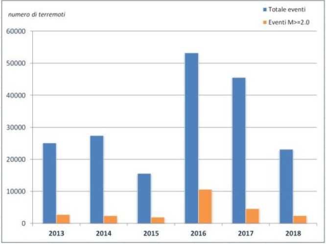 Terremoti 2013 2018, da INGV
