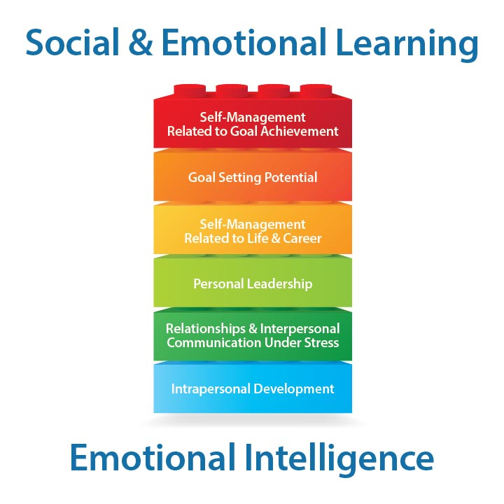 Core Abilities And Competencies Of Conover's Social