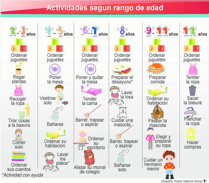 tareas familia según edad