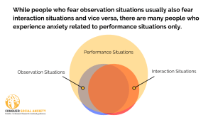 While people who fear observation situations usually also fear interaction situations and vice versa, there are many people who experience anxiety related to performance situations only.