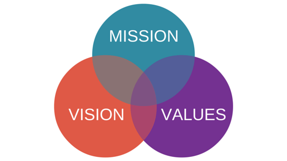 MISSION VISION VALUES Diagram