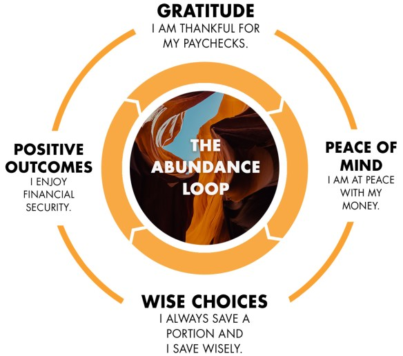 abundance-loop-graphic-gratitude-1