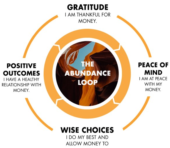abundance-loop-graphic-gratitude-3