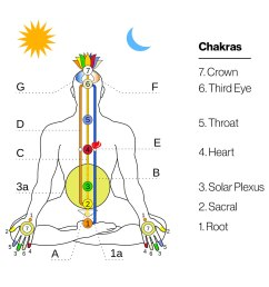 chakra energy body graphic [ 1100 x 1051 Pixel ]