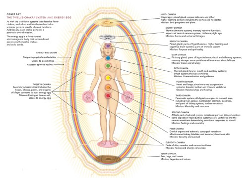 small resolution of spiritual food and the chakras diagram