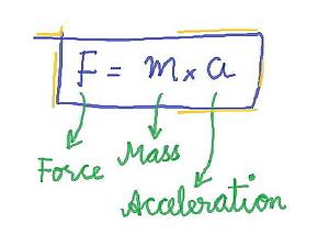 Formule van Newton's eerste wet: F = m x a/ Wiskunde in de wetenschap.