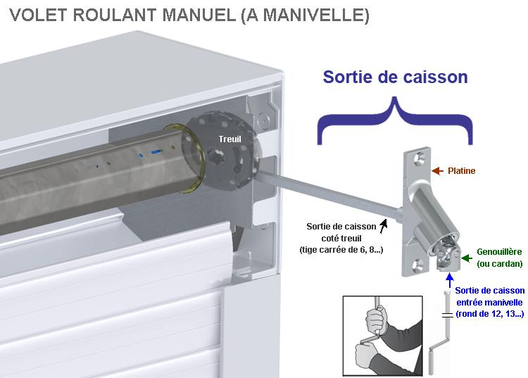 Volet Roulant A Manivelle Sortie De Caisson Ou Genouillere Cassee