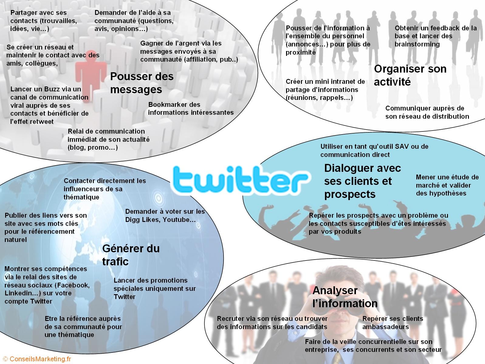source : http://www.knowtex.com/nav/tous-les-usages-de-twitter-resumes-en-1-image_1565