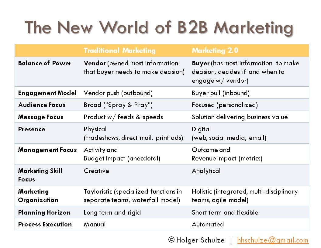 Comment Booster Son Marketing En B2B