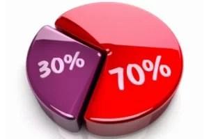 LA REGLA DEL 70% El efecto MILAGROSO de exigirte MENOS