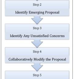 basic steps to consensus decision making [ 836 x 1700 Pixel ]