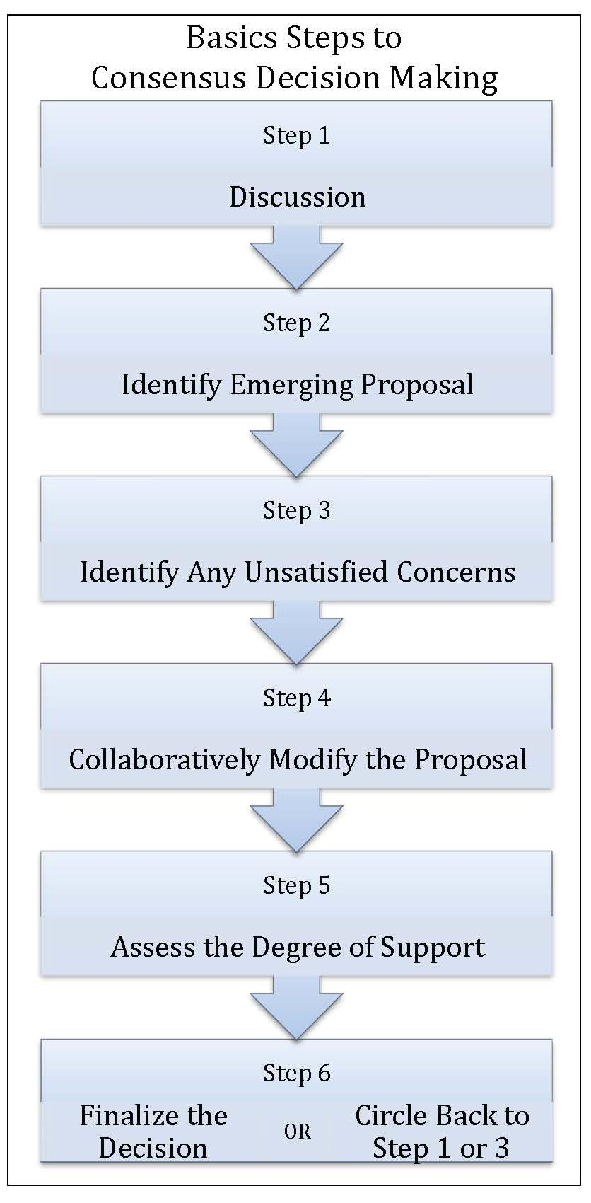 medium resolution of basic steps to consensus decision making